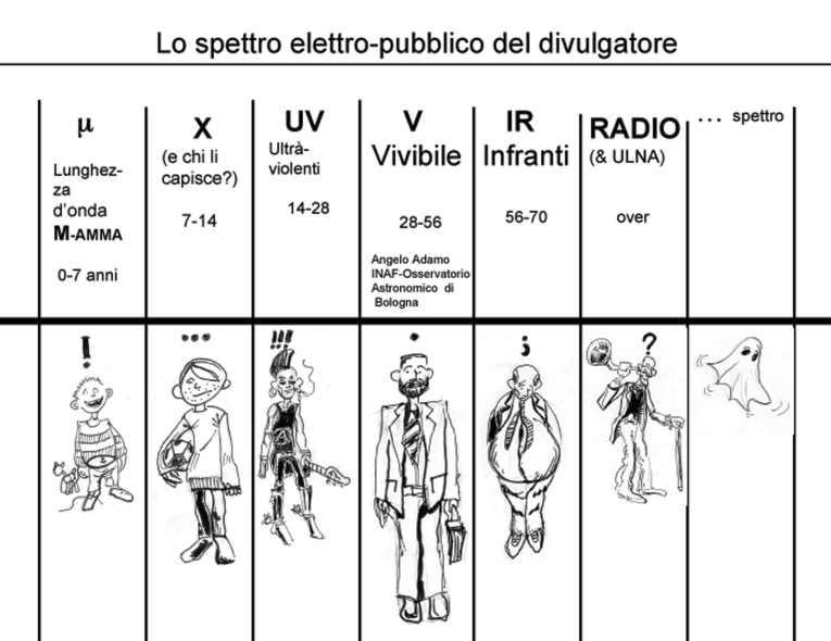 Spettro-Elettro-Pubblico